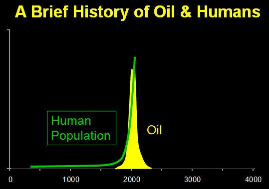 A Brief History of Oil &  Humans (peakprosperity.com)