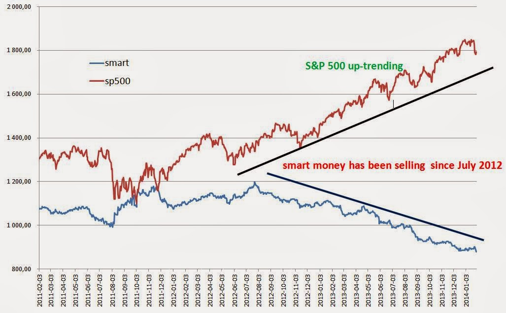 Smart Money Index vs. S&P 500